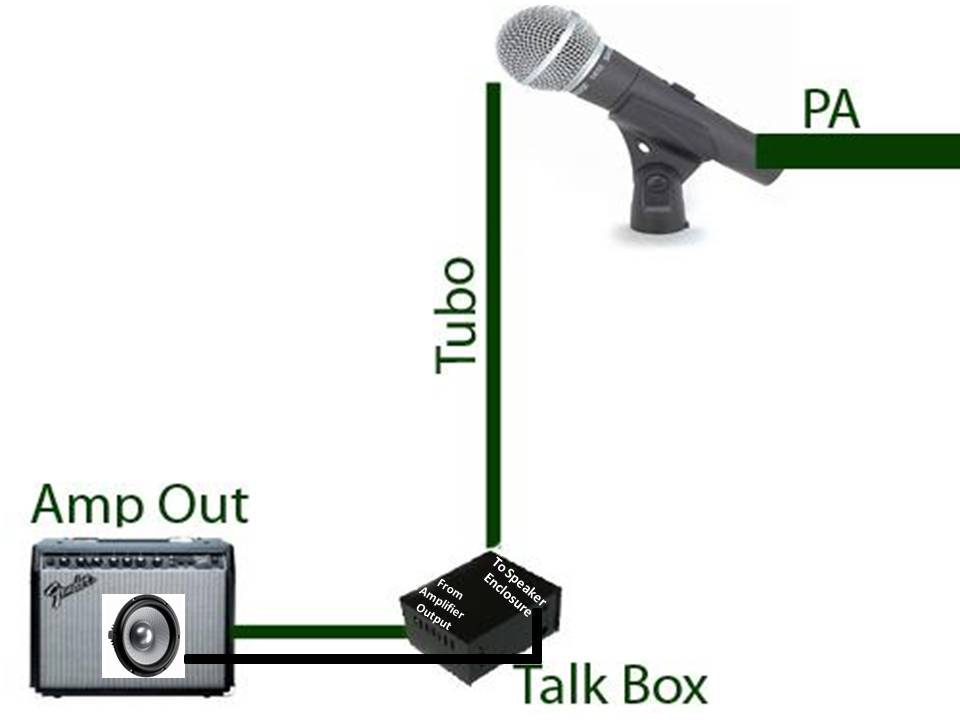 talk box como ligar